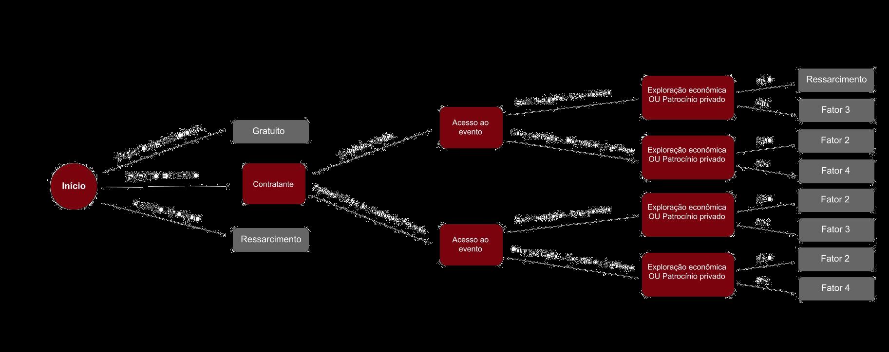 Entenda como são definidas as classificações dos eventos